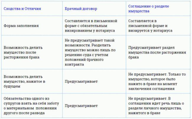 Сходства и различия брачного договора и соглашения о разделе имущества