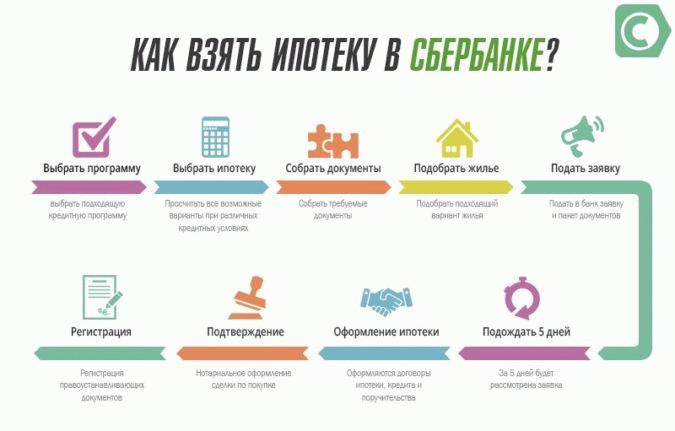 Как оформить ипотеку в Сбербанке