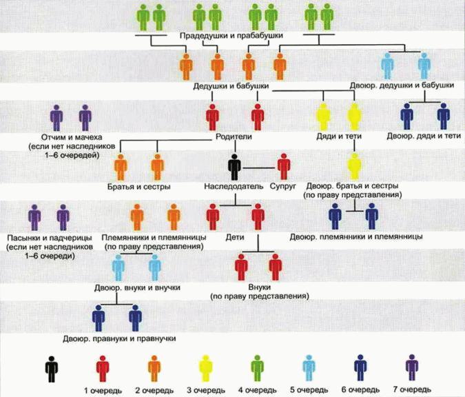 Как определяется степень родства между родственниками